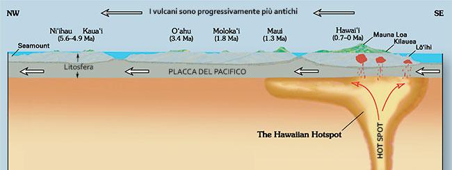 Tettonica Delle Placche  Fosse E Dorsali Oceaniche