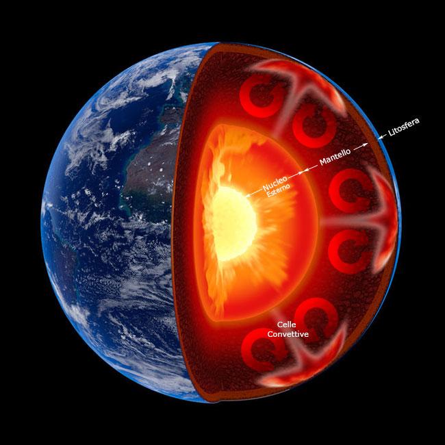 Risultati immagini per nucleo-mantello, eruzioni